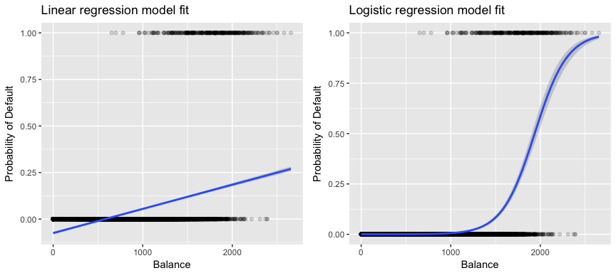 And regression logistic analysis model data envelopment