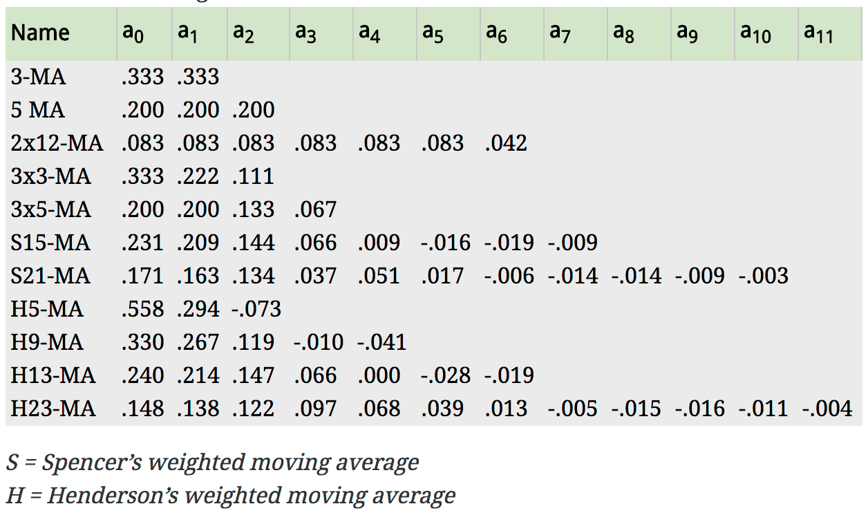 Commonly used weights in weighted moving averages (Hyndman & Athanasopoulos, 2014