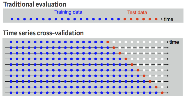 Time Series Cross-Validation