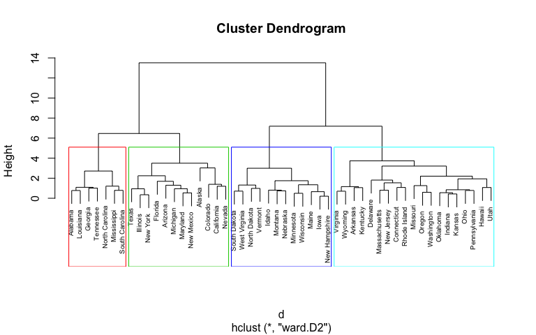 Hierarchical Cluster Analysis · UC Business Analytics R