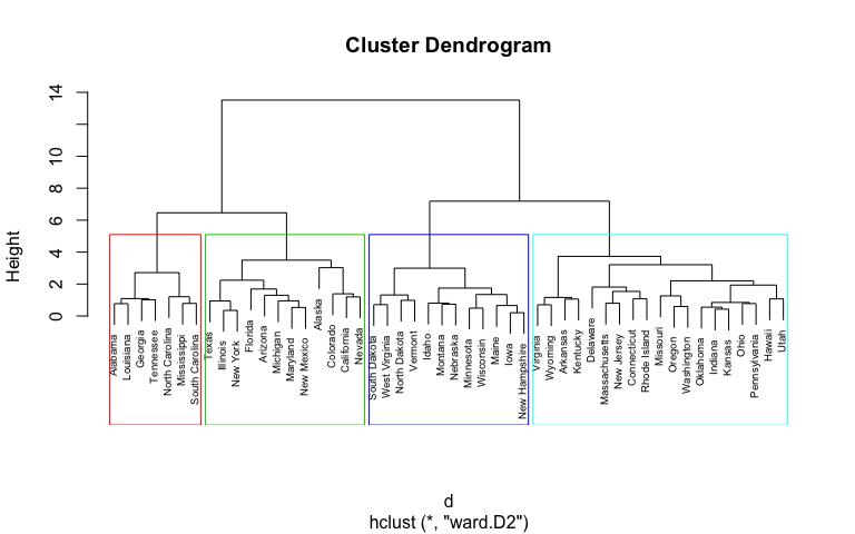 HAC - 4 clusters