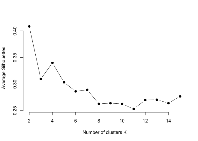 K-means Cluster Analysis · UC Business Analytics R
