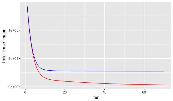 Gradient Boosting Machines · UC Business Analytics R Programming Guide