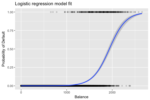 Logistic Regression · UC Business Analytics R Programming Guide