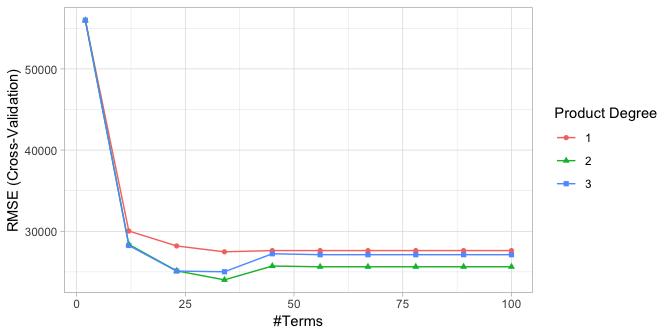 Multivariate Adaptive Regression Splines · UC Business Analytics R