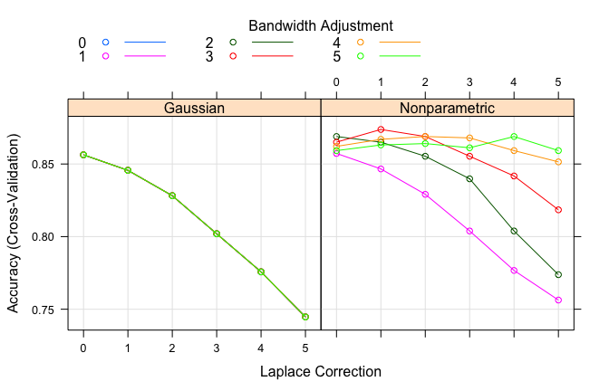 Naïve Bayes Classifier · UC Business Analytics R Programming