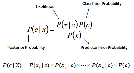 Naïve Bayes Classifier · UC Business Analytics R Programming