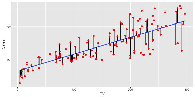 New Tutorial on Linear Regression · UC Business Analytics R