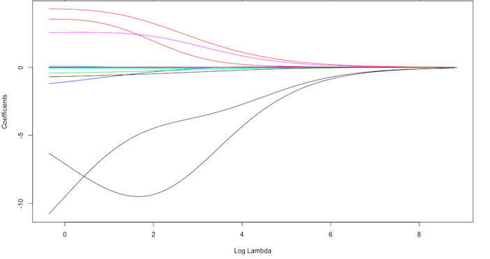Fig.2: Ridge regression coefficients as $\lambda$ grows from  $0 \rightarrow \infty$.