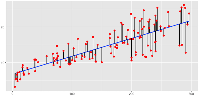 Fig.1: Fitted regression line using Ordinary Least Squares.