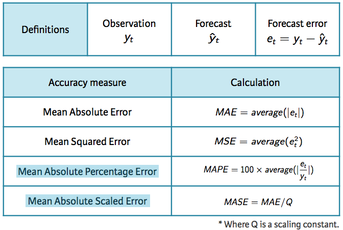 Forecast Accuracy Measures