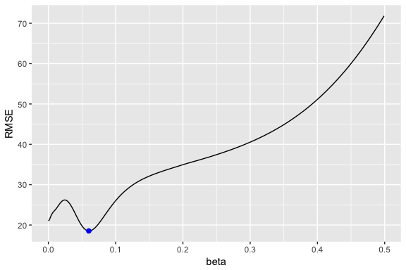 Exponential Smoothing · UC Business Analytics R Programming