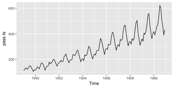 New Tutorial on Exploring and Visualizing Time Series · UC