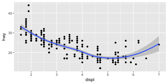 An Introduction to `ggplot2` · UC Business Analytics R